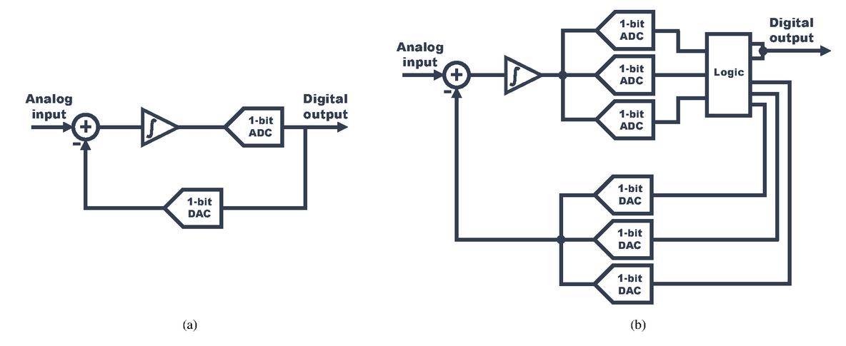 Scintillator-specific optimization of 2-bit sigma-delta