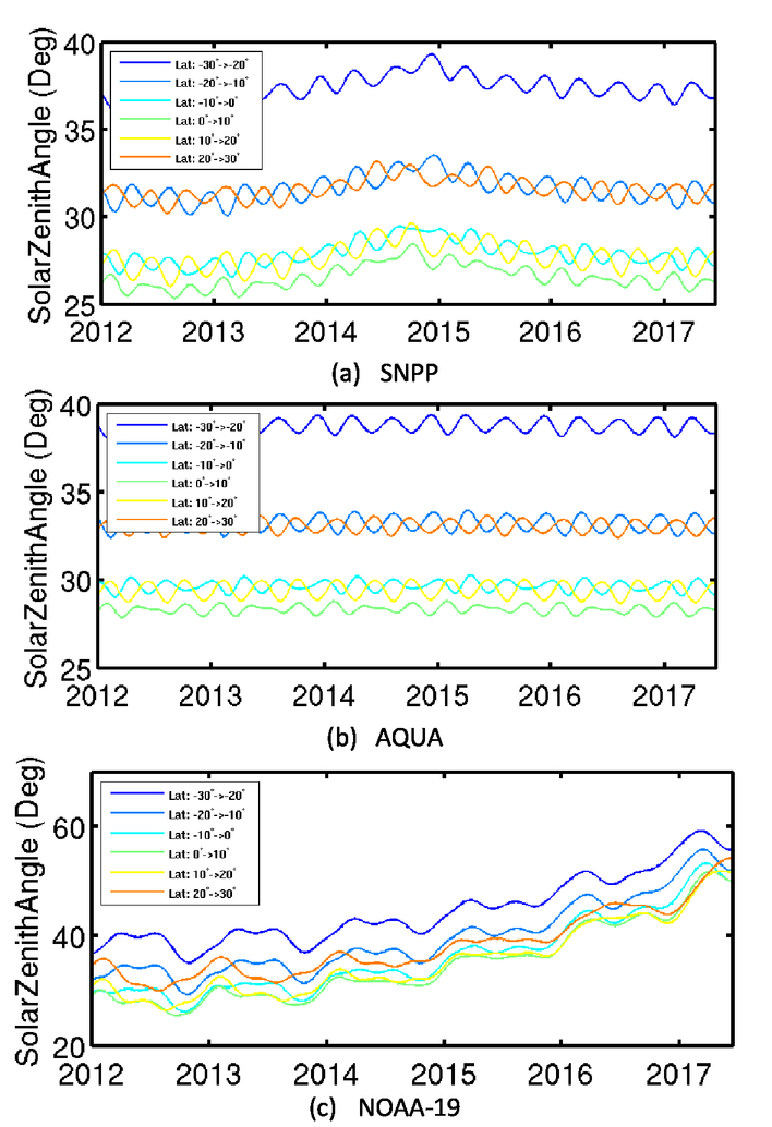 Orbital variations and impacts on observations from SNPP