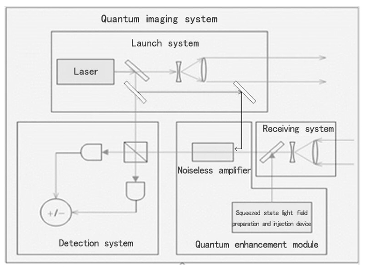 Quantum remote sensing theory and practice