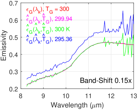Wavelength calibration correction for ground radiance spectra in
