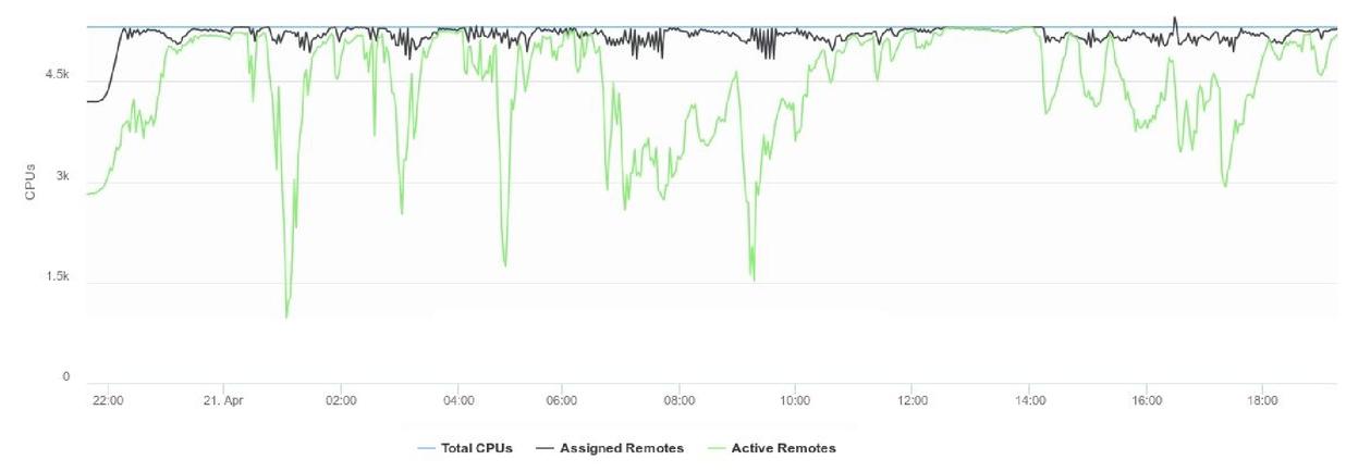 Maximizing utilization of large-scale mask data preparation clusters