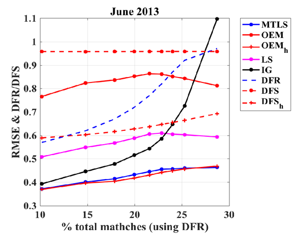 Theoretical aspects and operational results of physical