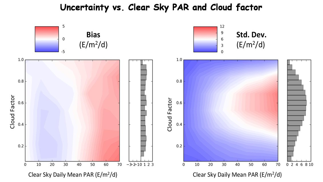 Specifying algorithm uncertainties in satellite-derived PAR products 5cfa53189636