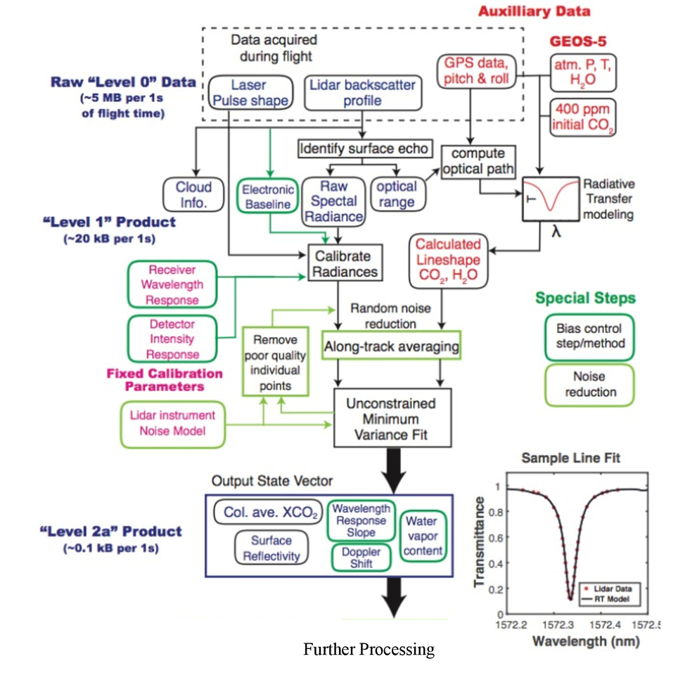 Lidar measurements of CO2 column concentrations in the