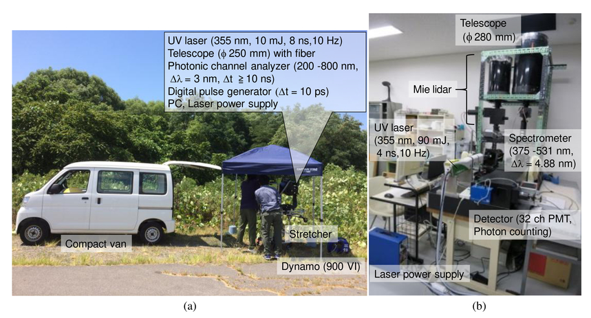 A fluorescence lidar for seamlessly connecting individual