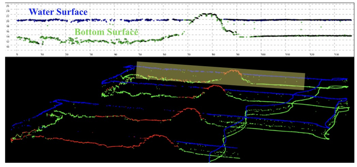 Unmanned aircraft system-based lidar survey of structures