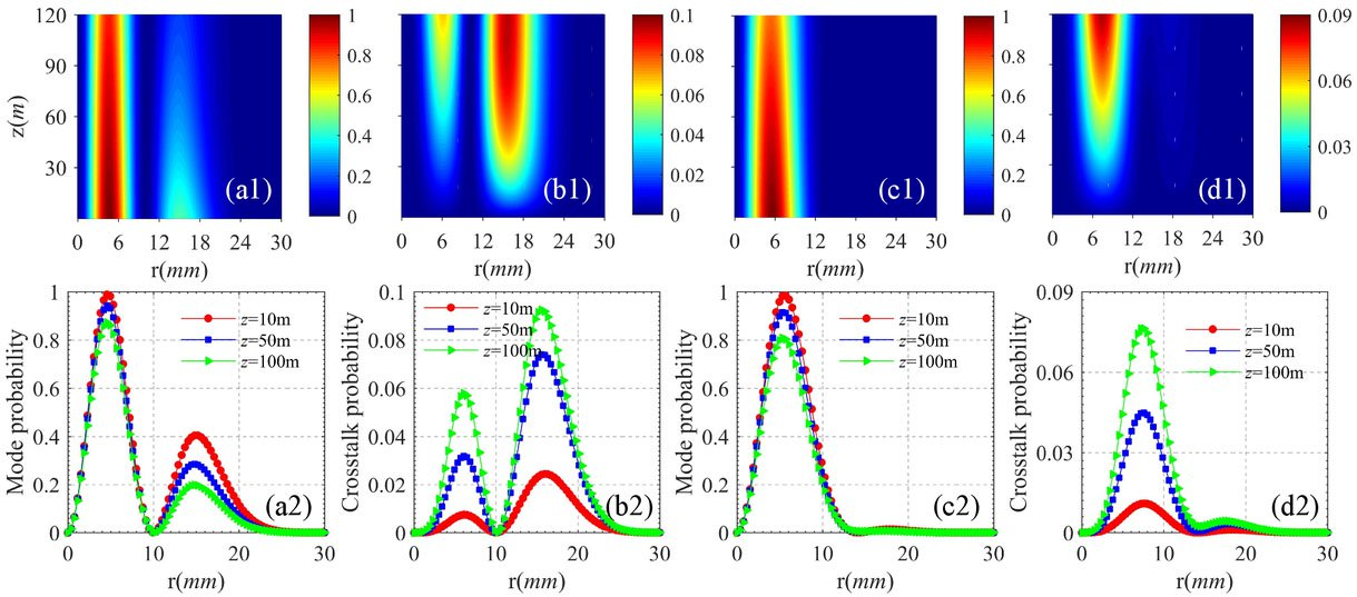 Effects of turbulence on the transmission of partially coherent