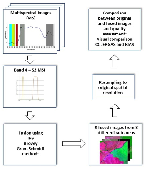 Evaluating the potential of Sentinel-2 MSI and Landsat-8 OLI