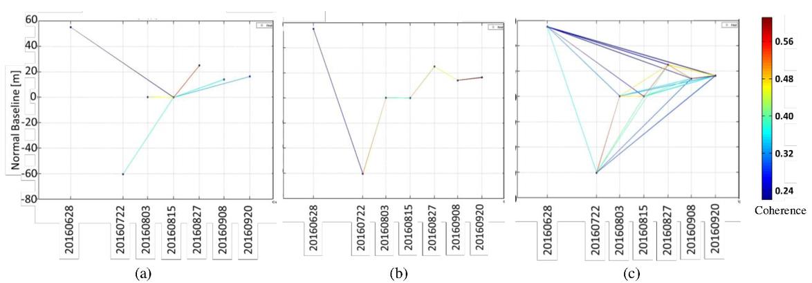 Evaluation of different InSAR multi-baseline construction methods