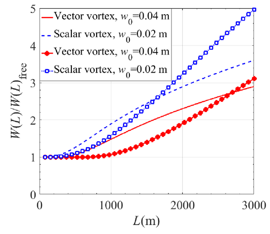 Average intensity and spreading of cylindrical vector vortex