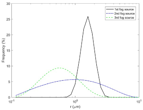 Estimation of Mie scattering influence for the FSO channel