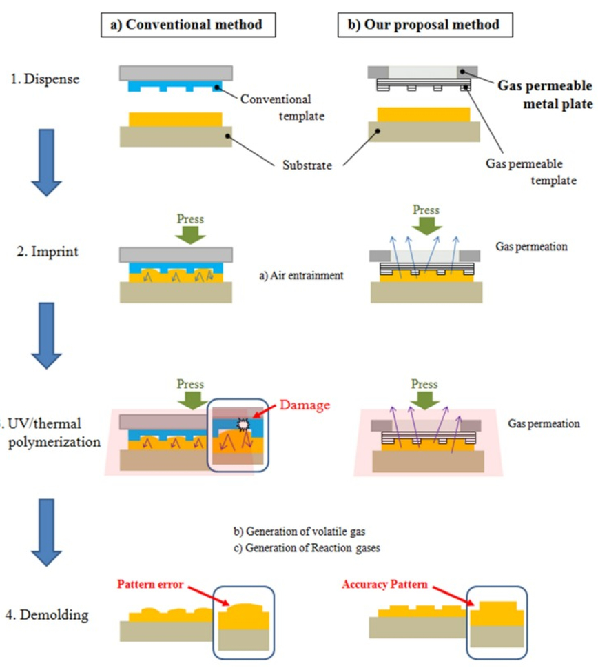 Internal structure of metal material with gas permeability function