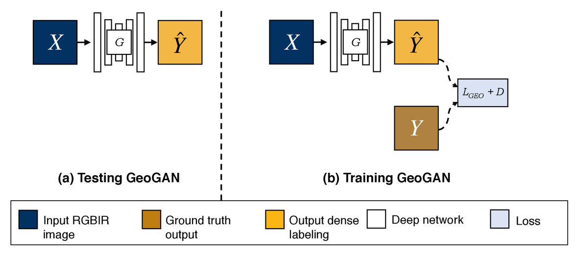Conditional GANs for semantic segmentation of multispectral