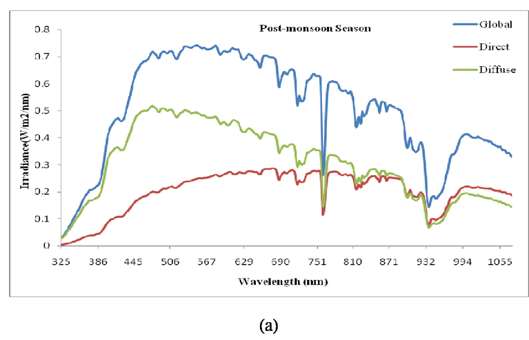 Seasonal variation in spectral global and direct solar