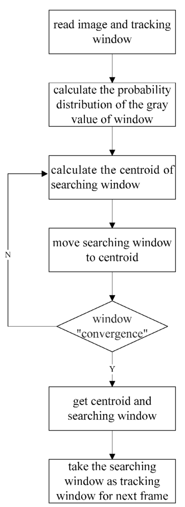 Novel infrared object detection and tracking algorithm based