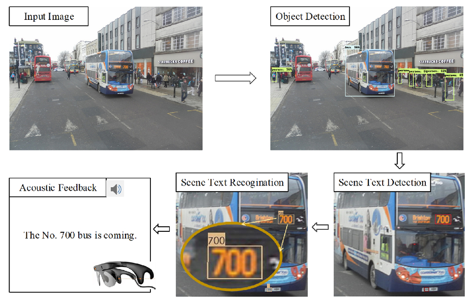 Scene text detection and recognition system for visually