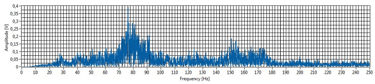 Dynamic effect of harmonic vibrations: various approaches to monitor