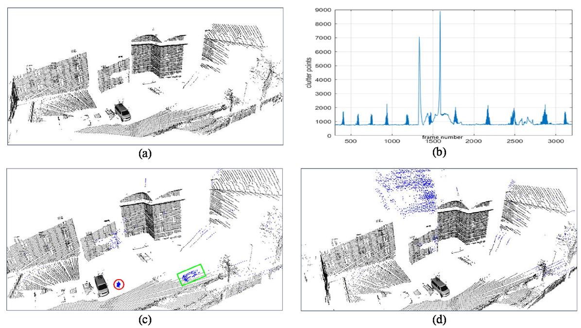 Mitigation of crosstalk effects in multi-LiDAR configurations