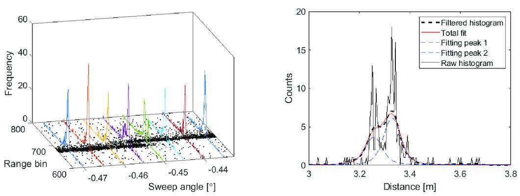 Panoramic single‑photon counting 3D lidar