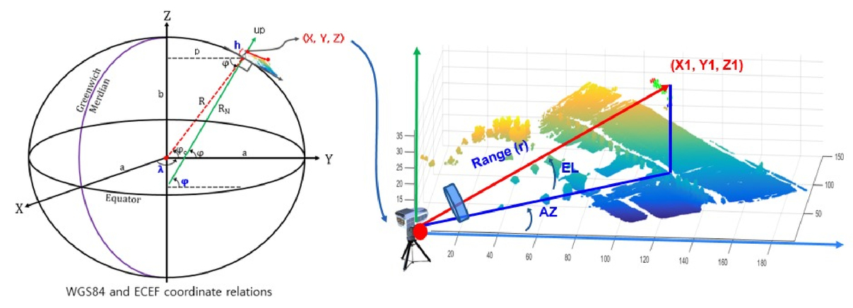 Target coordinate system for robust LADAR systems to magnetic field