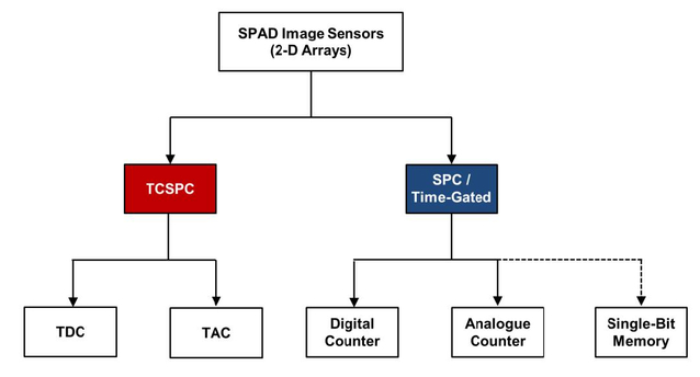 Advances in CMOS SPAD sensors for LIDAR applications