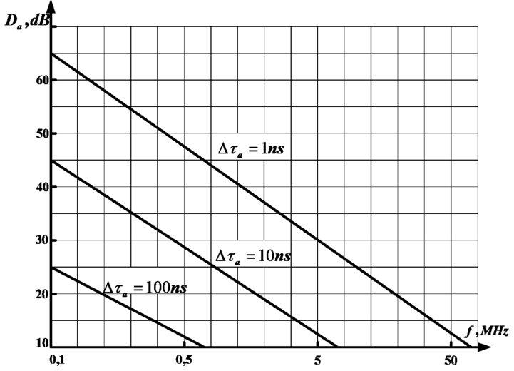 The method of improving the dynamic range of jitter