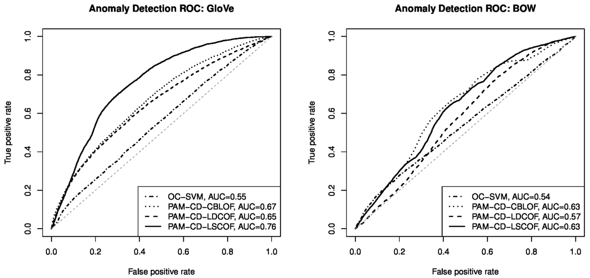 Anomaly detection in discussion forum posts using global vectors