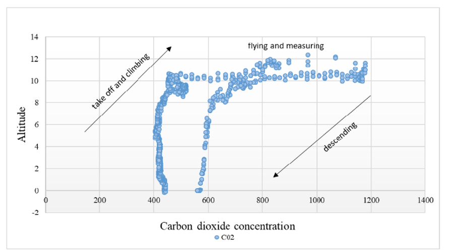 MAVLink-based communication for air pollution measurement system
