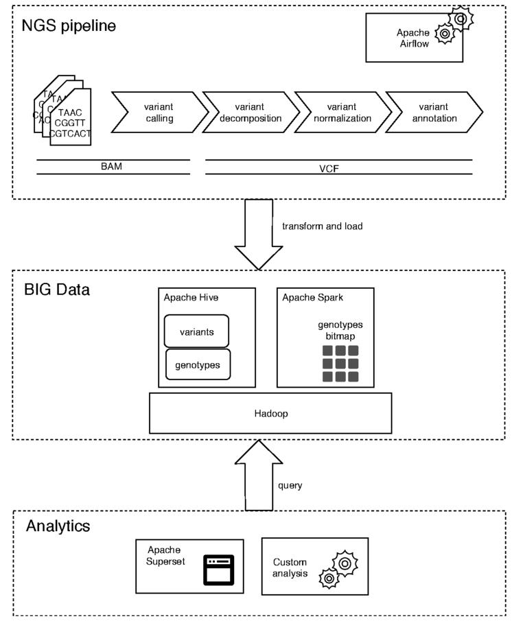 iGAP: Interactive Genomic Analysis Platform