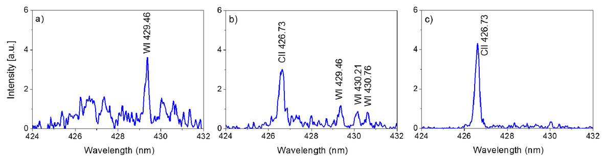 Study of plasma-wall interactions using pulsed lasers