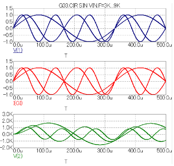The simulation of spice models of functional signal sources for