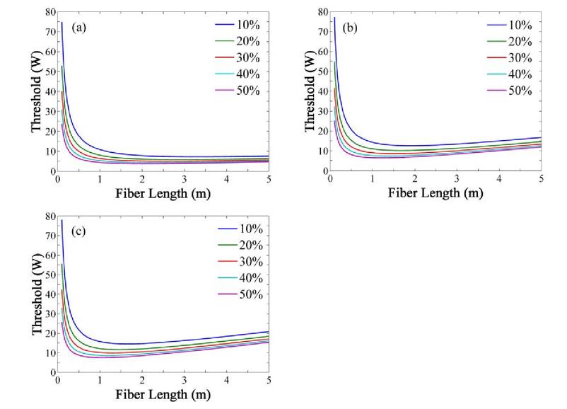 Numerical investigation on cascaded linear-cavity Raman fiber laser