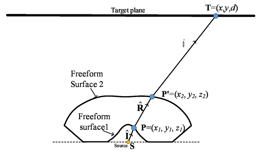 Optimizing double freeform surfaces for reducing deviations
