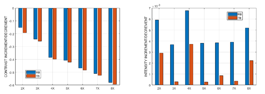 Effects of rescaling bilinear interpolant on image interpolation quality