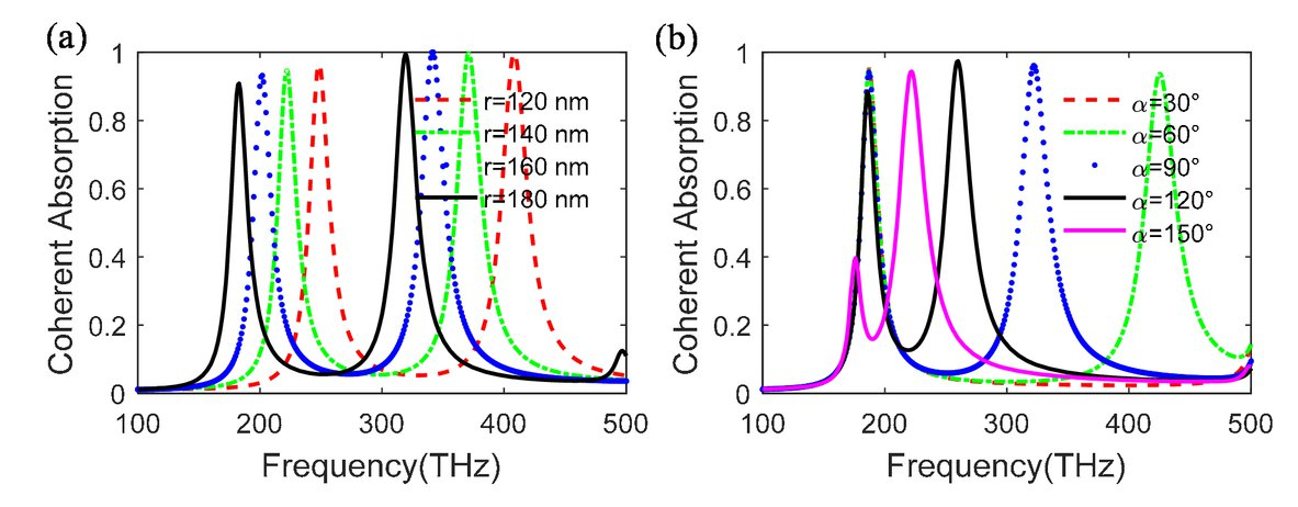 Coherent absorption in optical metamaterials