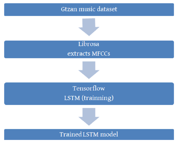 Music genre classification using a hierarchical long short term