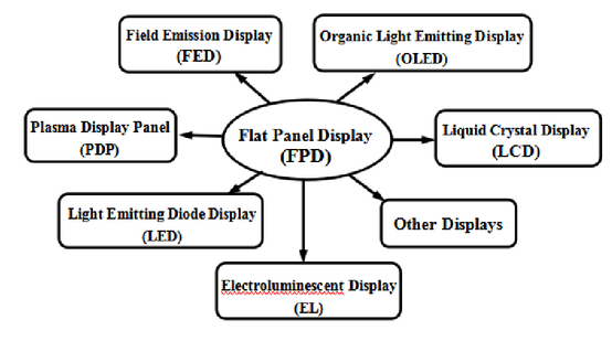 Advances and prospects of thin film phosphor for high resolution