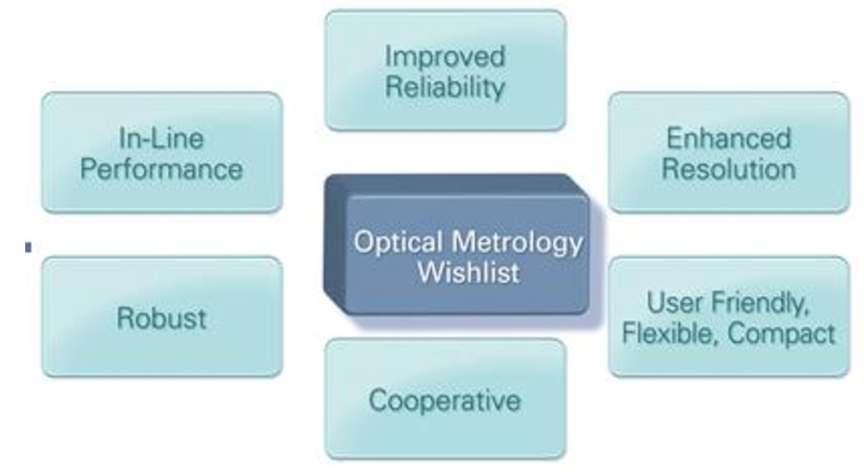 Optical metrology: the long and unstoppable way to become an