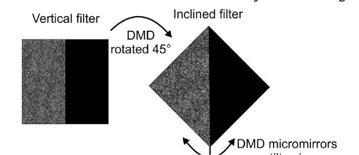 Histogram based hologram binarization for DMD application