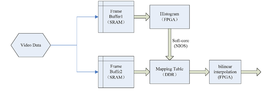 A real-time infrared image enhancement algorithm based on