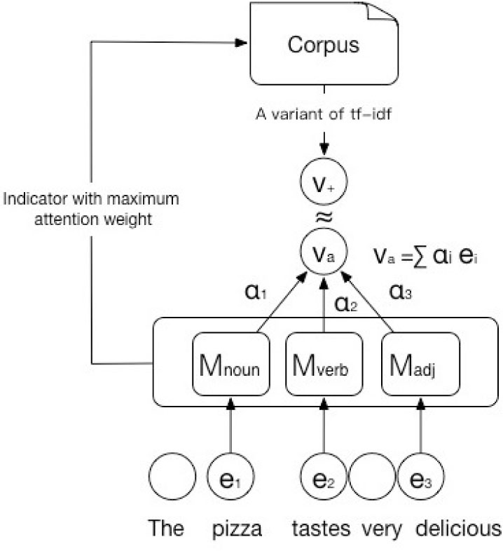Linguistic attention-based model for aspect extraction