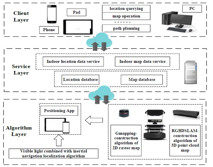 Research on indoor visible light positioning system based on