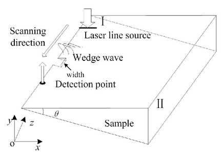 Study of the impact of crack width on wedge waves by laser