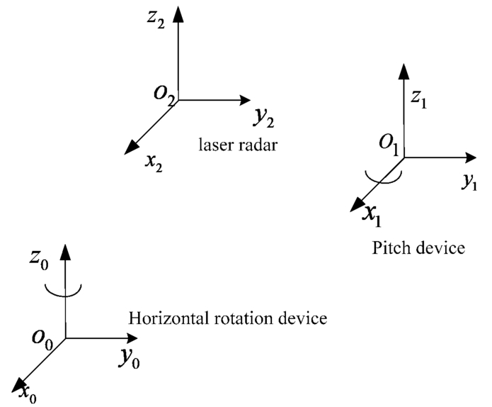 3D laser imaging method based on low cost 2D laser radar
