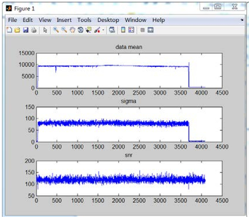 Design and research of a spectral data acquisition system