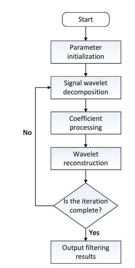 A low frequency denoising algorithm of optical fiber laser