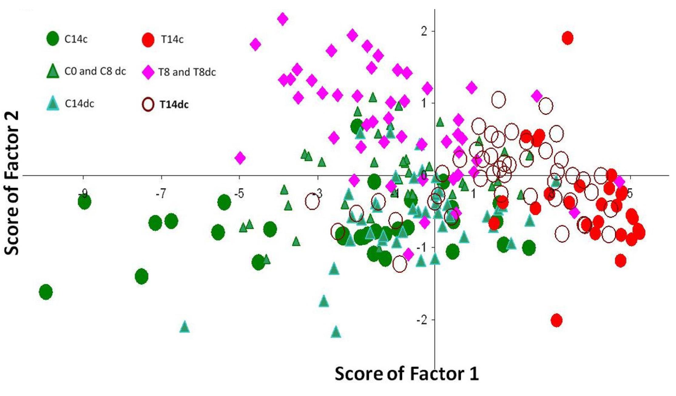 In vivo Raman spectroscopy: monitoring cancer progression