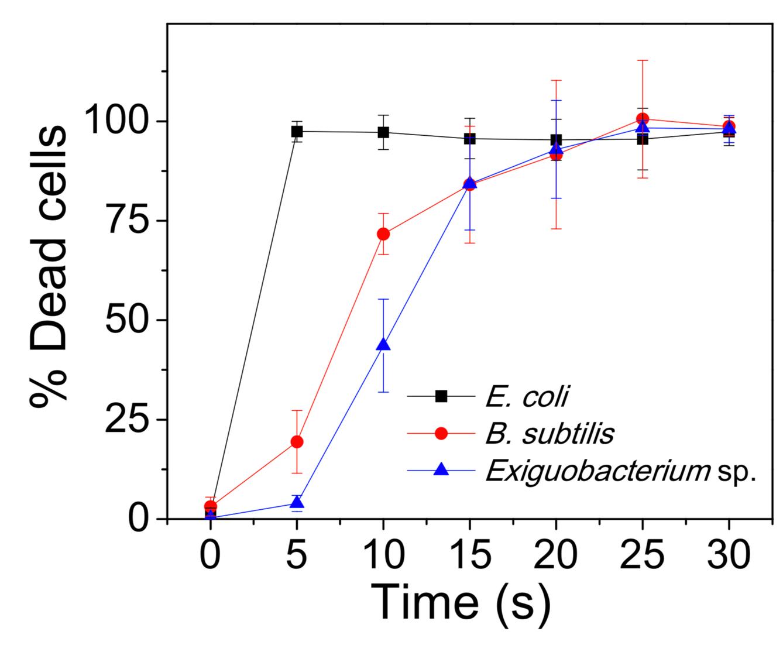 Plasmonic metasurfaces for sensing, typing, and killing of