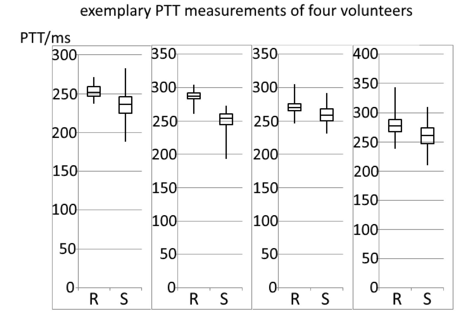 Reliability of vital parameter sensors in harsh environments