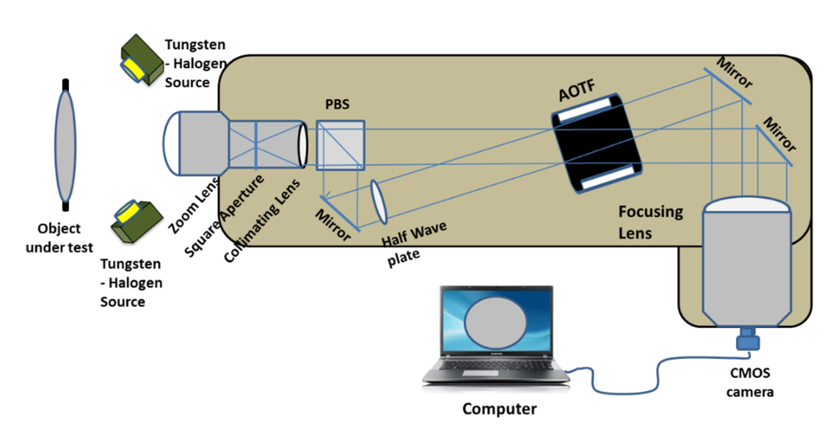 Acousto-optic tunable filter-based hyperspectral imaging system